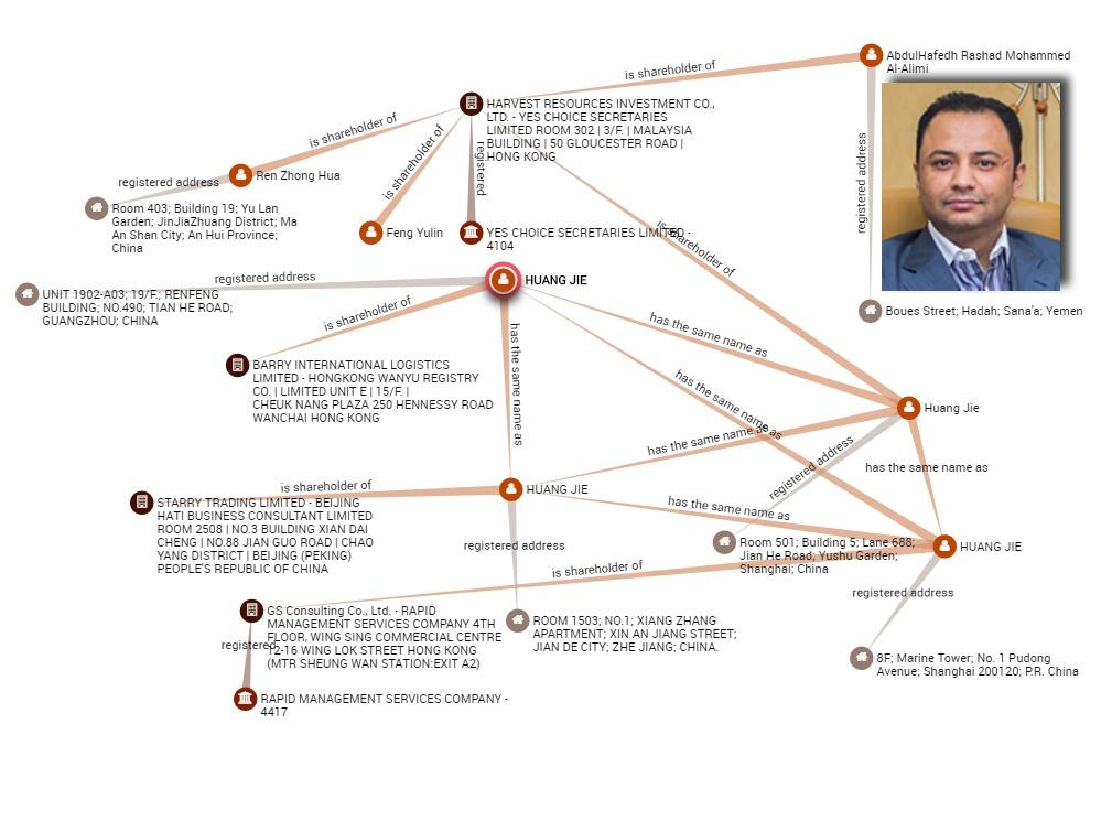 علاقة عبدالحافظ ضمن شركة أوف شور وارتباطها بشركات أوف شور أخرى (1)