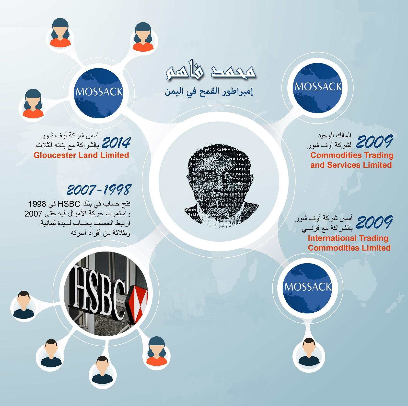 info Fahem