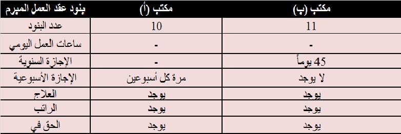 جدول (2) بعض البنود المتشابهة وغير المتشابهة في العقود