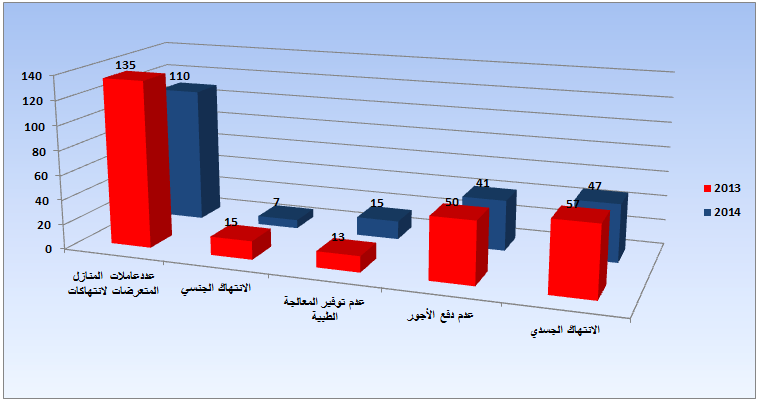جدول (1):شكاوى سجلتها الجمعية عامي 2013 و2014