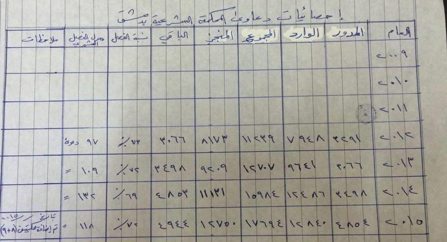 احصاءات دعاوى المحكمة الشرعية بدمشق