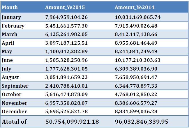 الإطار (2) مقارنة لحجم استيراد الأدوية بين عامي 2014-2015 بالريال (الدولار يساوي 250 ريال يمني)