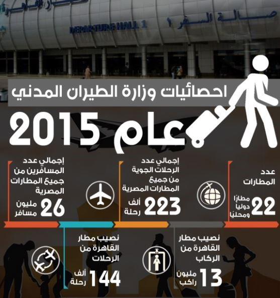 ثغرات في المطارات المصرية واليونانية تسمح بالهجرة السرية لأوروبا إعلاميون  من أجل صحافة استقصائية عربية (أريج)
