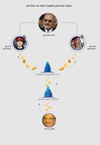 تحويل أموال من شركة مملوكة لشاهر عبدالحق إلى شركة مملوكة لأبناء الرئيس السابق علي عبدالله صالح المشمول بالعقوبات الدولية